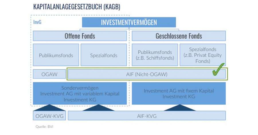Alternative Investmentfonds