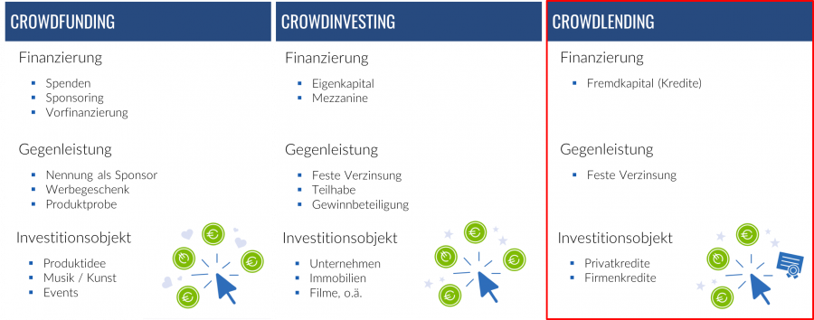 crowdfinancing ueberblick